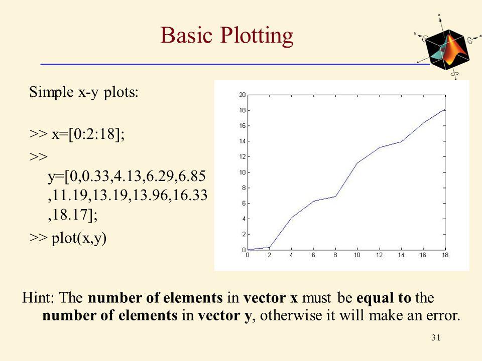 Basic Plotting Simple x-y plots: >> x=[0:2:18];